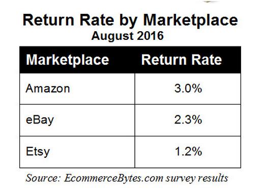 亚马逊、eBay、Etsy大比拼,谁的退货率最低?