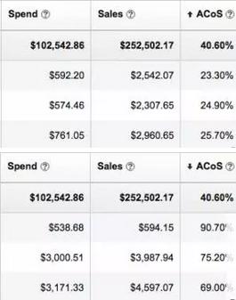 全方位解析亚马逊付费产品广告:入门指南
