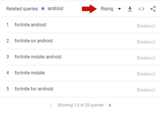 【干货实操】利用Google Trends谷歌趋势做好SEO和内容营销的7个小技巧