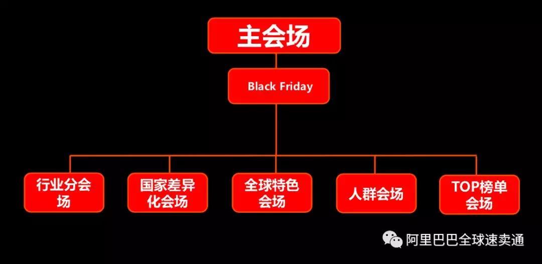 速卖通黑五C位攻略:活动节奏、会场结构、店铺整体运营