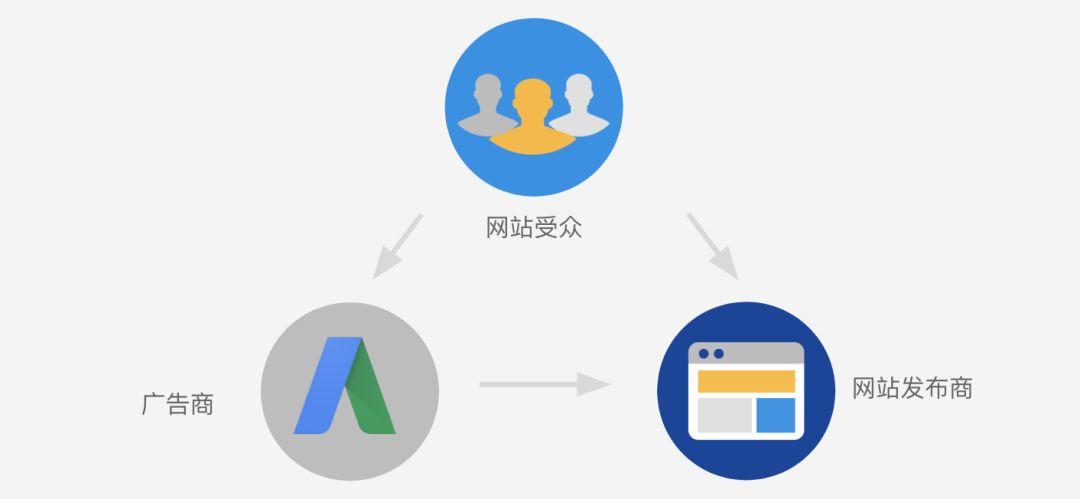 解密谷歌 AdSense 八条常见违规原因,实现可持续变现!